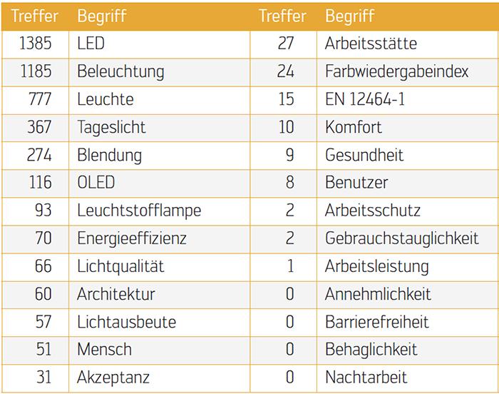 Themen_Licht-2012