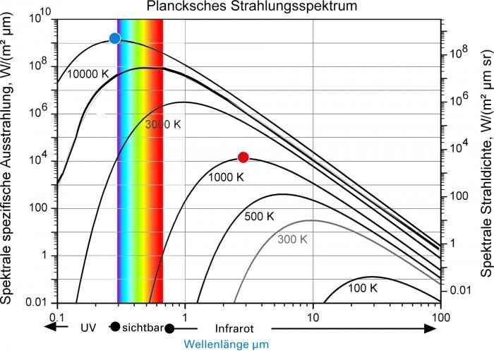 Plancksches Gesetz-1