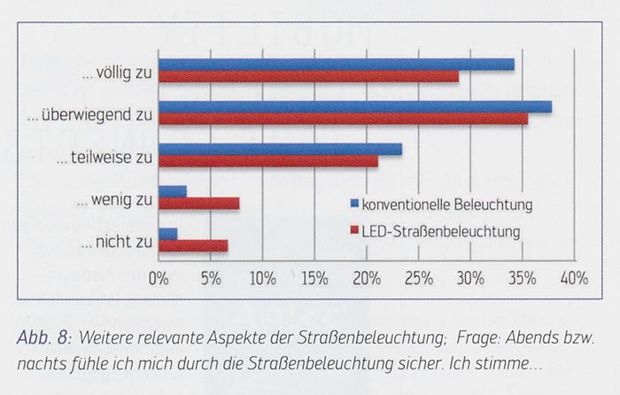 Sicher-durch-LED