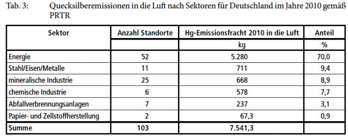 Quecksilber in Deutschland